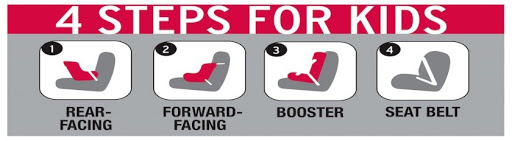 4 steps for kids - car safety infographic